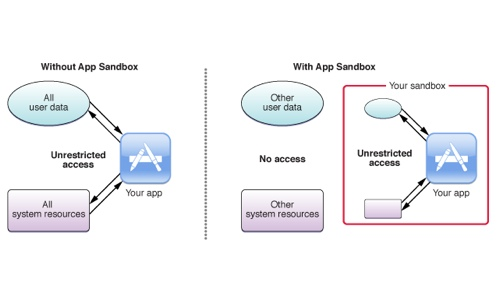 apple-app-sandbox
