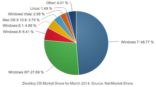 Desktop OS Market Share, March 2014 (Net Market Share)