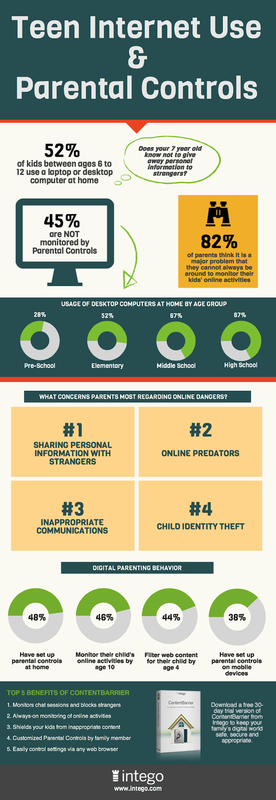 Infographic – Teen Internet Use and Parental Controls