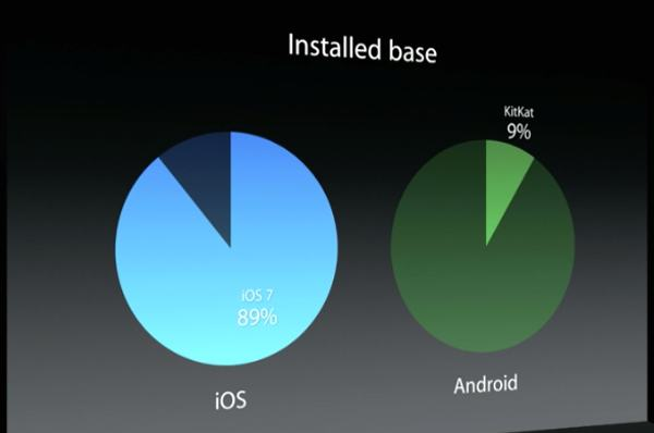 A paltry 9% adoption for Android Kitkat