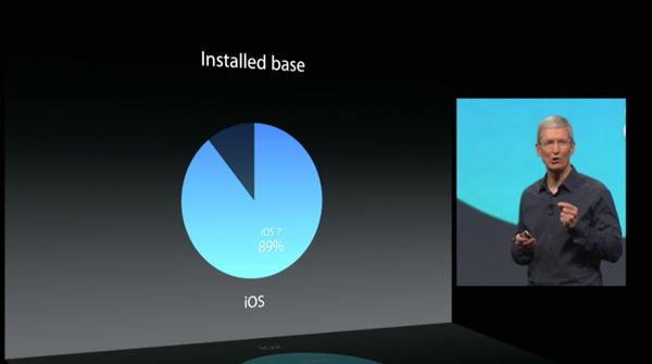 89% of iOS users are running iOS 7