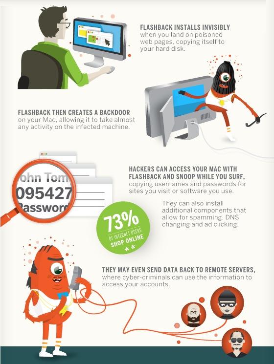Flashback infographic