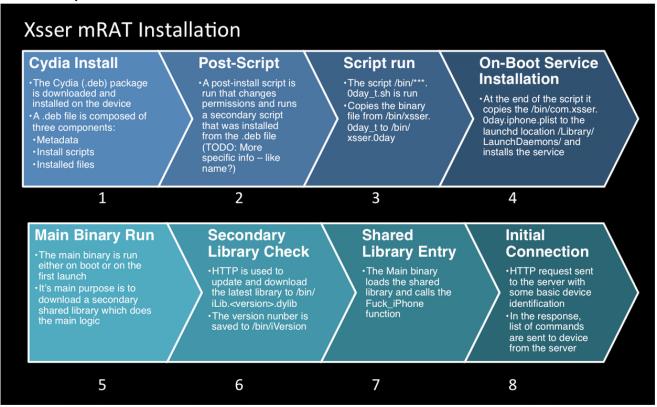 Xsser mRAT installation process