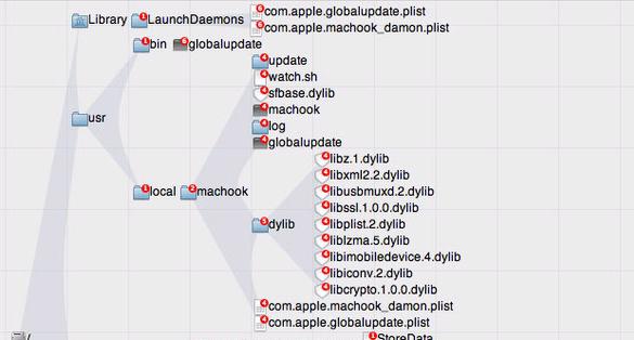 WireLurker Malware Infects Macs, Attacks Non-Jailbroken iPhones