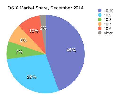 OS X Market Share December 2014