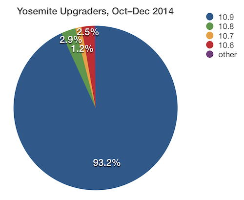 OS X Yosemite Upgraders Oct-Dec 2014