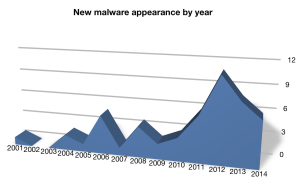 New Mac malware appearance by year
