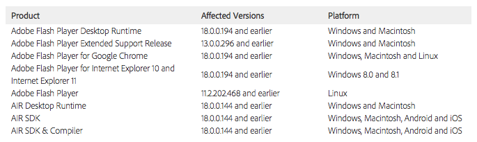Vulnerable Adobe software versions - July 8, 2015