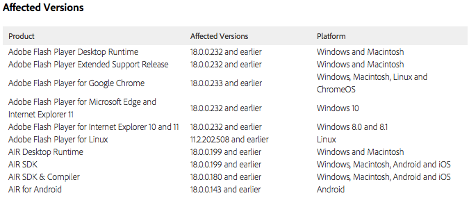 Affected Adobe Flash Player software