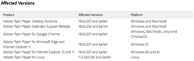 Affected Adobe software versions