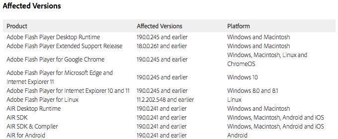 Adobe Flash Player update 12.08.2015 affected versions