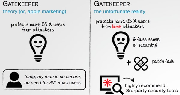 gatekeeper presentation slide from Patrick Wardle