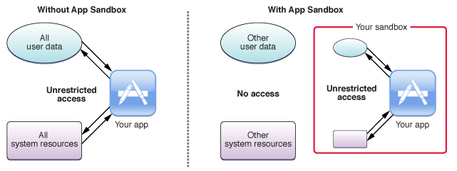 App Sandbox diagram
