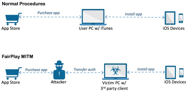 get cracked apps on non jailbroken iphone spyware