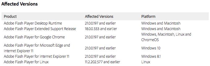Affected Adobe Software April 8 2016