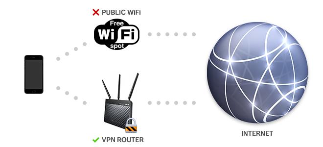 VPN Encrypt Traffic