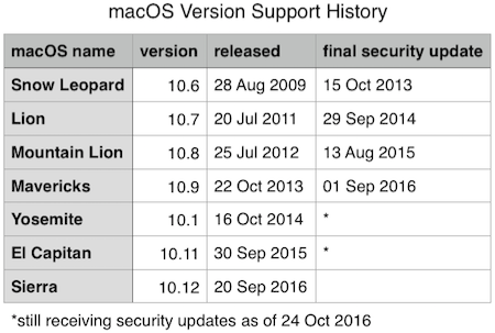 macOS Version Support History Table