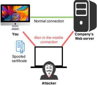 Malware Man in the Middle (MITM) Attack Diagram