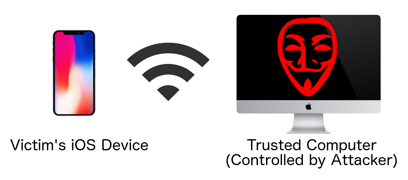 iOS trustjacking: How attackers can hijack your iPhone | The