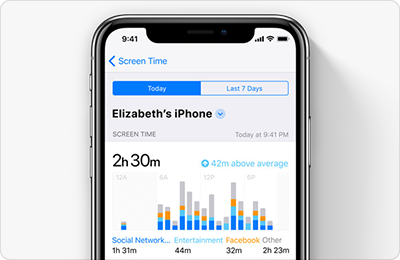 Bright Screens Keeps Kids Awake On >> Ios 12 Screen Time App Will Help Reduce Iphone Addiction The Mac