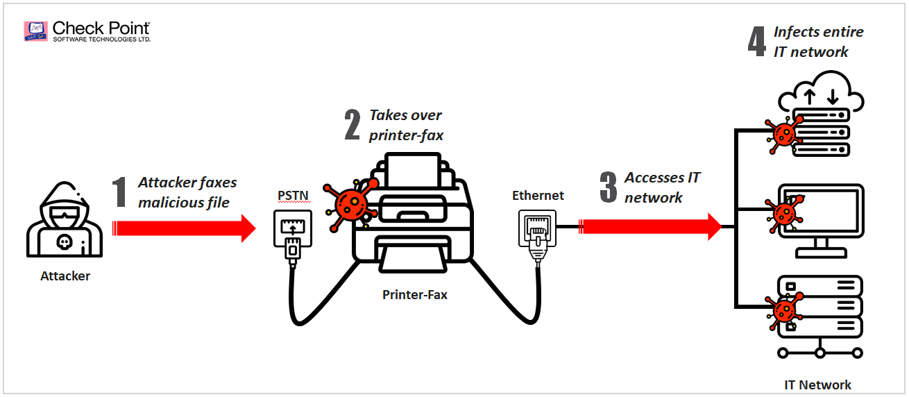 Intego exclusive: HP leaves Mac users vulnerable to fax