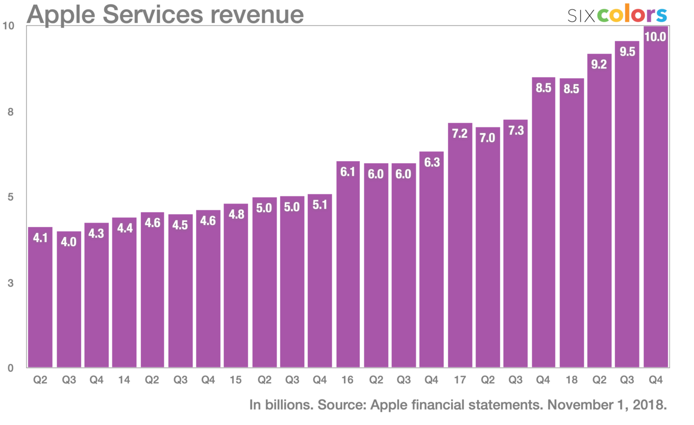 How Apple is changing from a hardware company to a services and